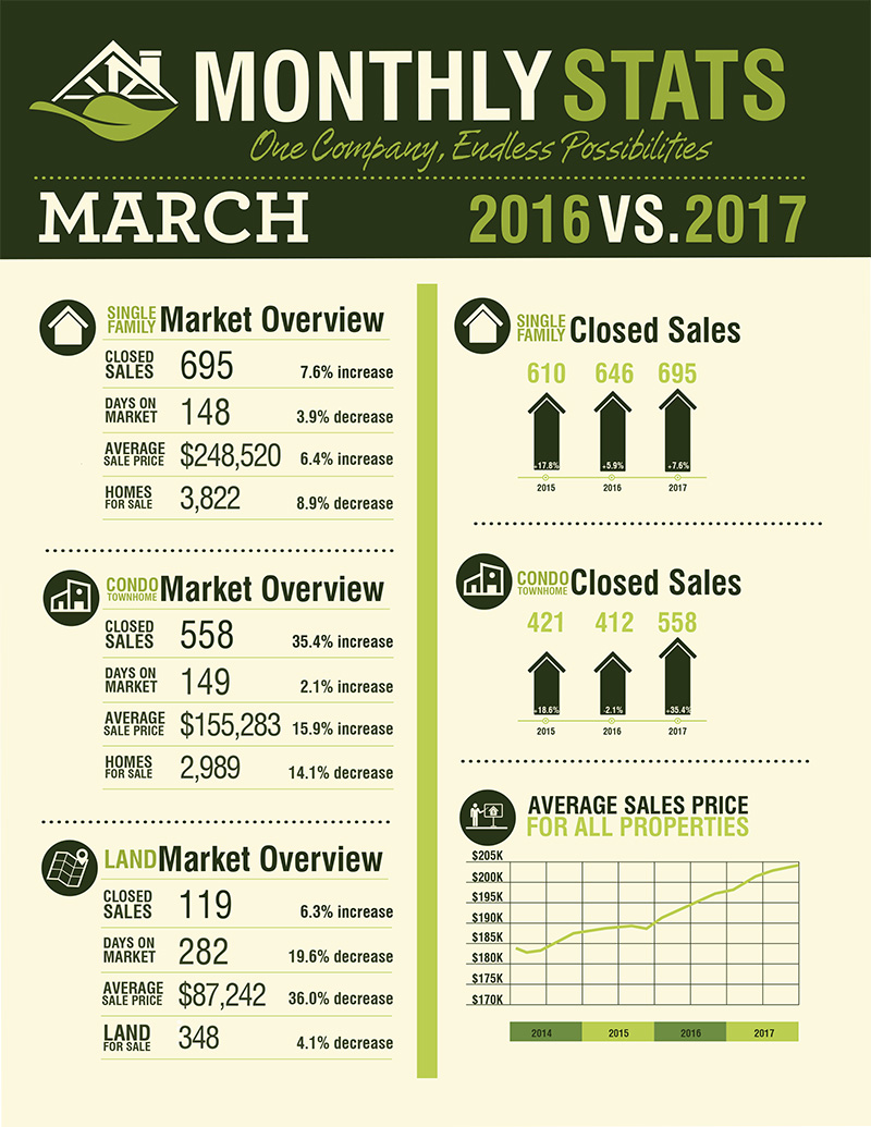 myrtle-beach-real-estate-market-statistics